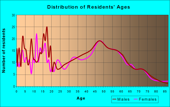 Age and Sex of Residents in zip code 55956