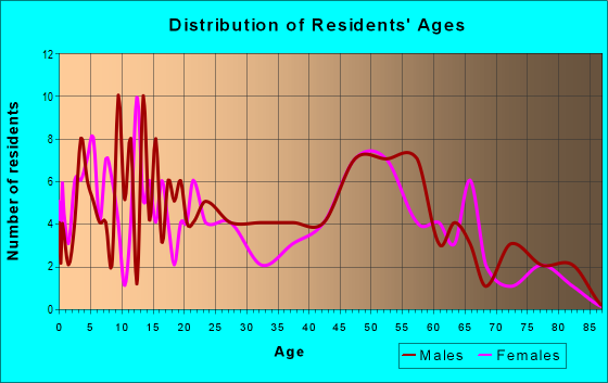 Age and Sex of Residents in zip code 55957