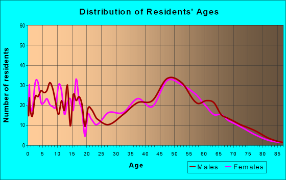 Age and Sex of Residents in zip code 55960