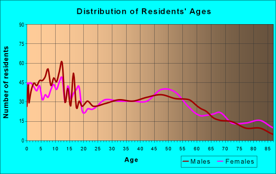Age and Sex of Residents in zip code 55972