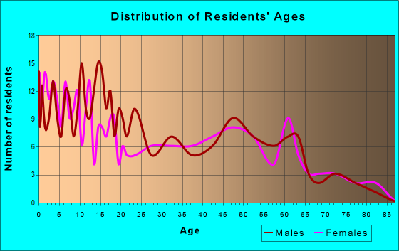 Age and Sex of Residents in zip code 55979