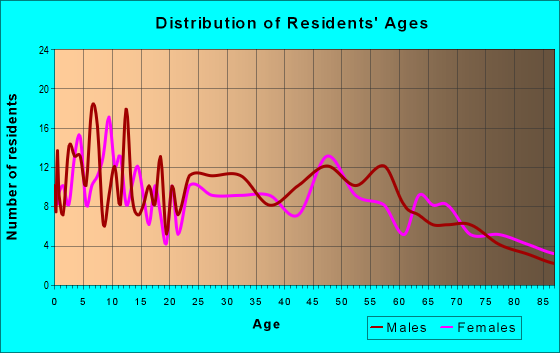 Age and Sex of Residents in zip code 55983