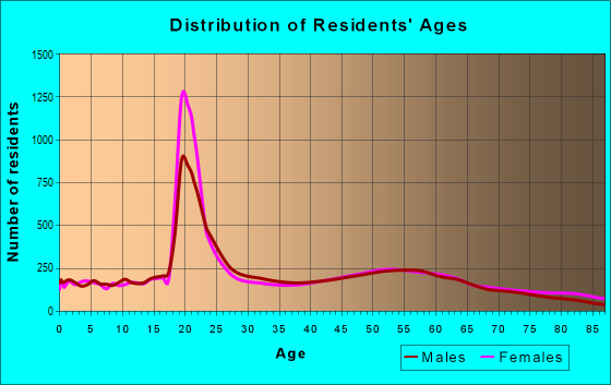 Age and Sex of Residents in zip code 55987