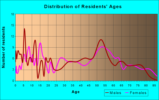 Age and Sex of Residents in zip code 55990