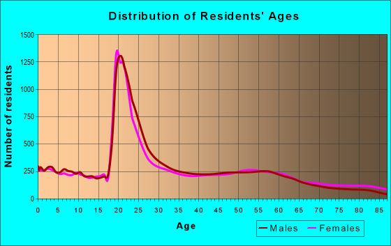 Age and Sex of Residents in zip code 56001