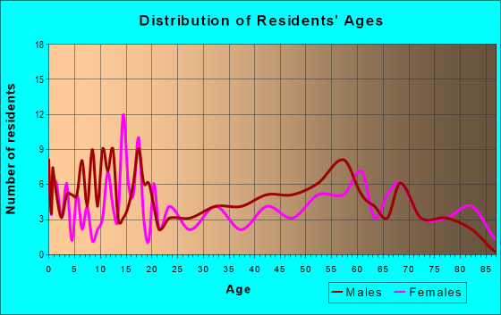 Age and Sex of Residents in zip code 56014