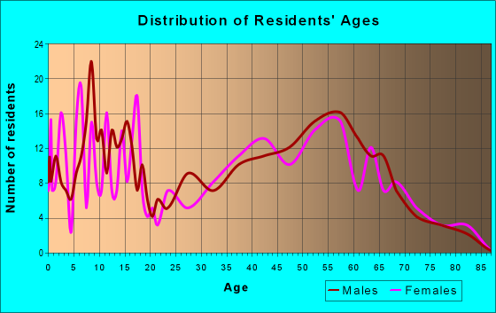 Age and Sex of Residents in zip code 56017
