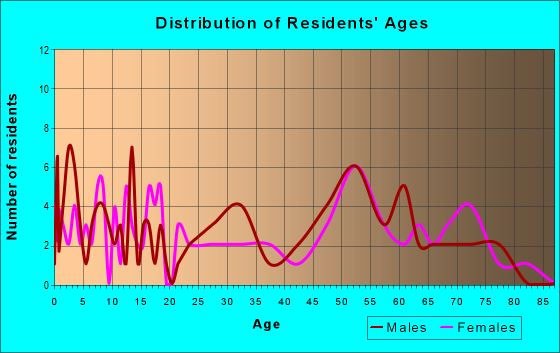 Age and Sex of Residents in zip code 56025