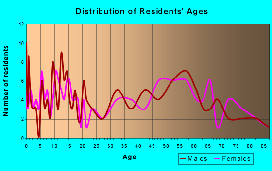 Age and Sex of Residents in zip code 56029