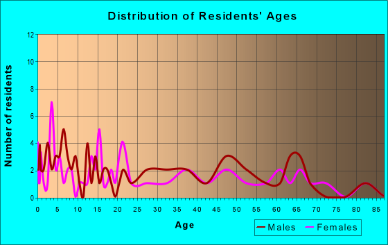 Age and Sex of Residents in zip code 56032