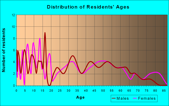 Age and Sex of Residents in zip code 56035