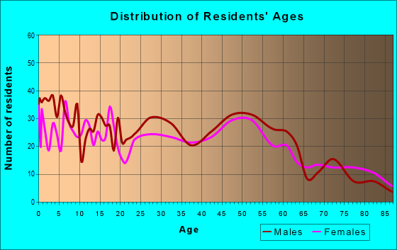 Age and Sex of Residents in zip code 56057