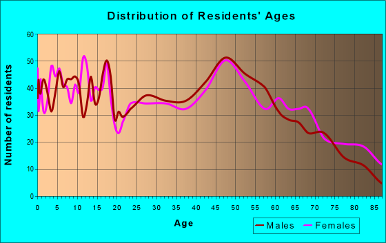 Age and Sex of Residents in zip code 56058