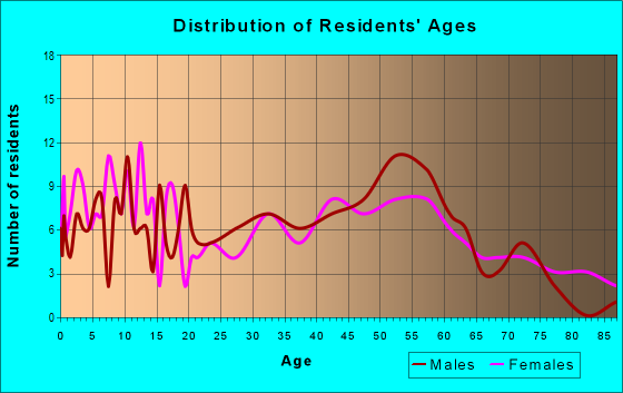 Age and Sex of Residents in zip code 56068