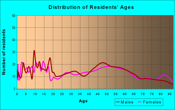 Age and Sex of Residents in zip code 56072