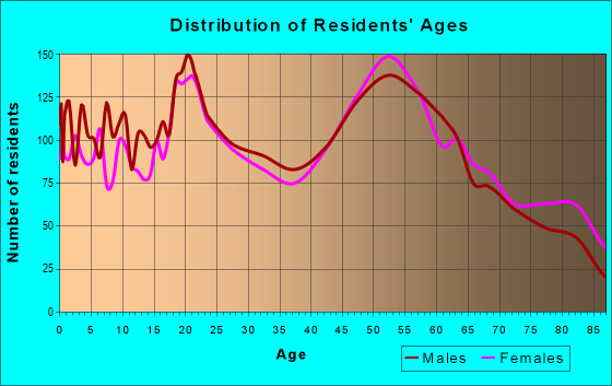 Age and Sex of Residents in zip code 56073