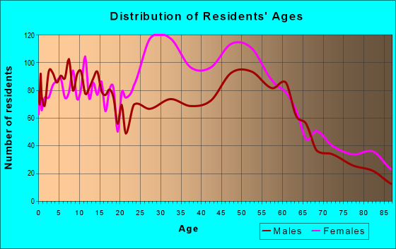 Age and Sex of Residents in zip code 56093
