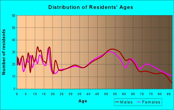 Age and Sex of Residents in zip code 56097