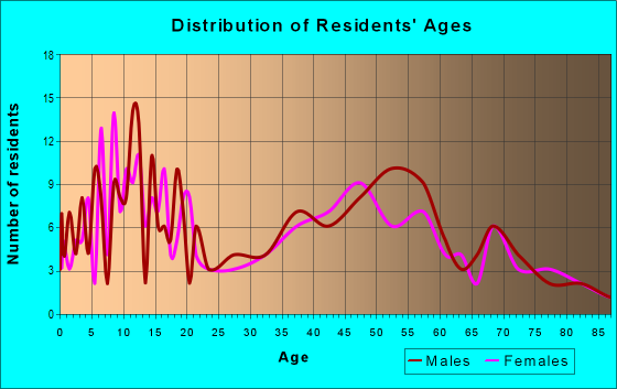 Age and Sex of Residents in zip code 56119