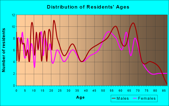 Age and Sex of Residents in zip code 56120