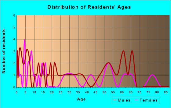 Age and Sex of Residents in zip code 56147