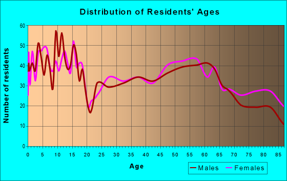 Age and Sex of Residents in zip code 56156