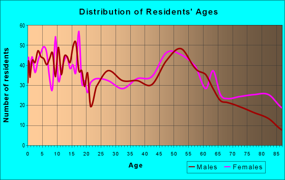 Age and Sex of Residents in zip code 56164
