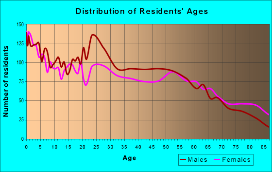 Age and Sex of Residents in zip code 56187