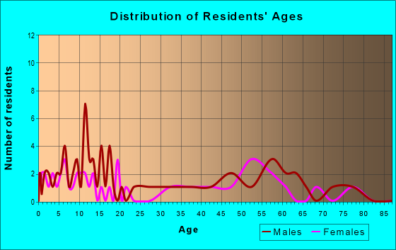 Age and Sex of Residents in zip code 56207