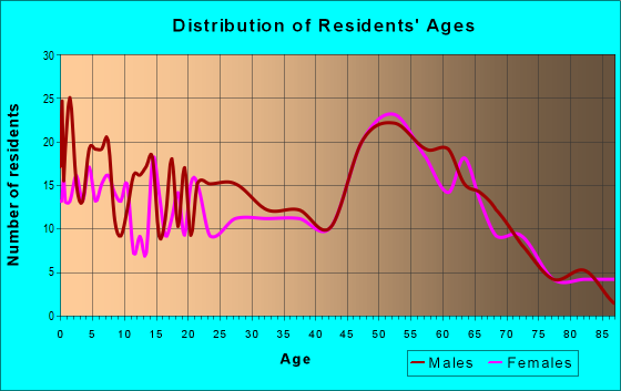 Age and Sex of Residents in zip code 56209