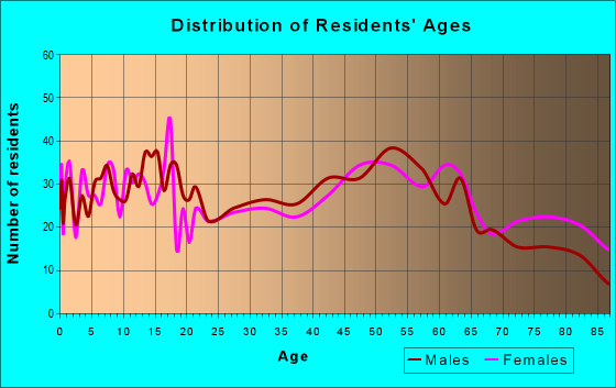 Age and Sex of Residents in zip code 56215