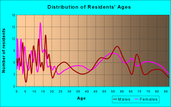Age and Sex of Residents in zip code 56219