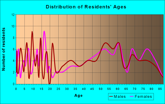 Age and Sex of Residents in zip code 56221