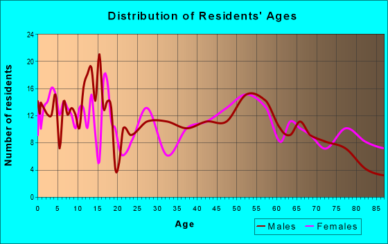 Age and Sex of Residents in zip code 56222