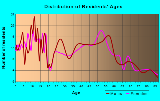 Age and Sex of Residents in zip code 56229