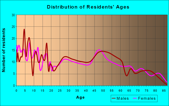 Age and Sex of Residents in zip code 56243