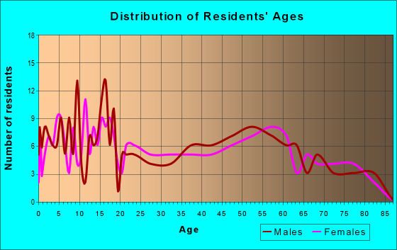 Age and Sex of Residents in zip code 56251