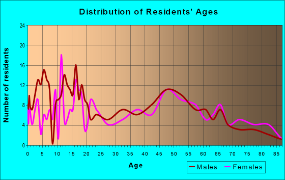 Age and Sex of Residents in zip code 56252