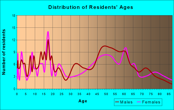 Age and Sex of Residents in zip code 56253
