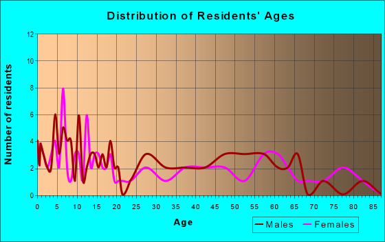 Age and Sex of Residents in zip code 56255