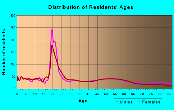 Age and Sex of Residents in zip code 56267