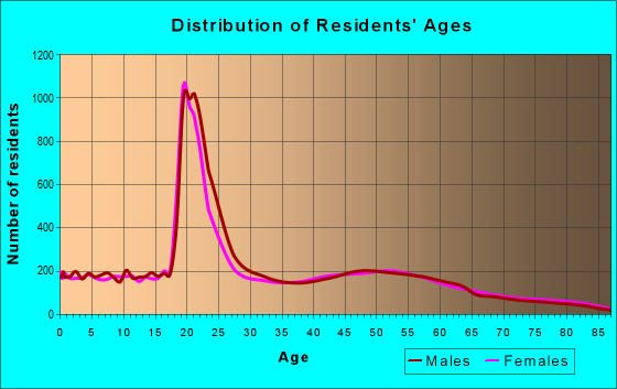 Age and Sex of Residents in zip code 56301