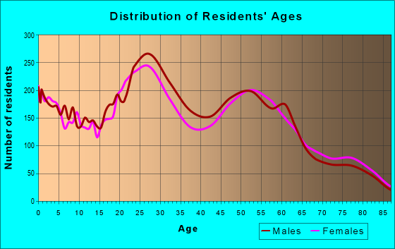Age and Sex of Residents in zip code 56303