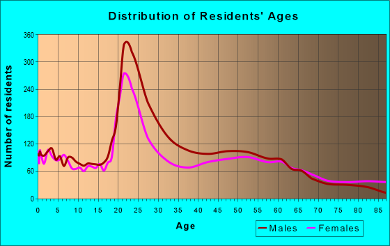 Age and Sex of Residents in zip code 56304
