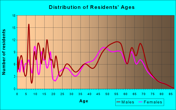 Age and Sex of Residents in zip code 56324