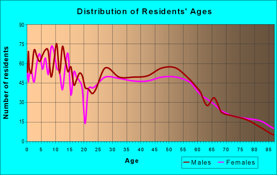 Age and Sex of Residents in zip code 56329