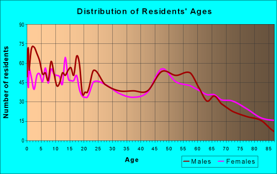 Age and Sex of Residents in zip code 56347