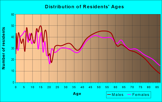 Age and Sex of Residents in zip code 56362