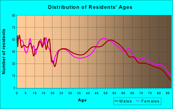 Age and Sex of Residents in zip code 56378
