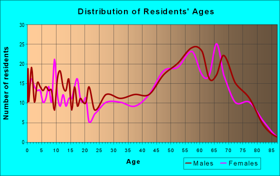 Age and Sex of Residents in zip code 56435